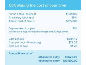 True cost of media asset management