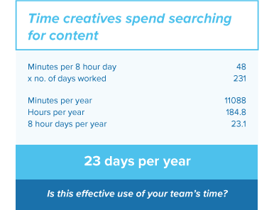 Time creatives spend on file management and search
