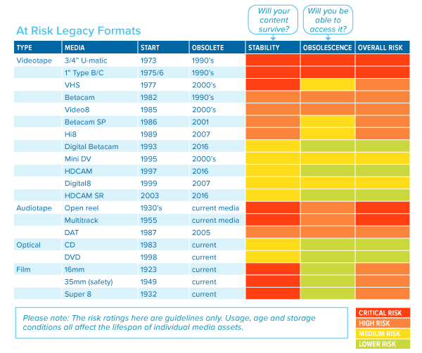 At-Risk-Legacy-Media-Formats-table-graphic