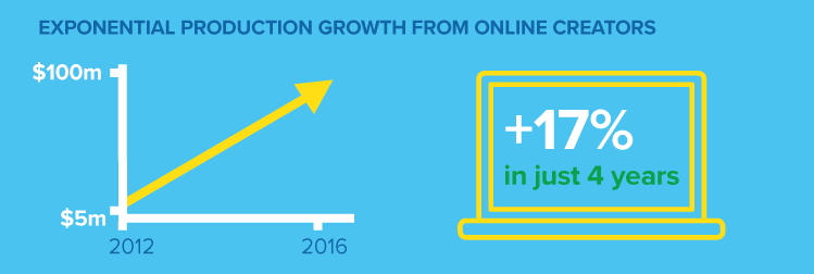 Exponential-production-growth-online-web-series