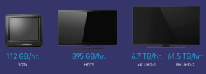 image showing data per hour for SDTV (112GB), HDTV (895GB) and UHDTV (6.7TB to 64.5TB)