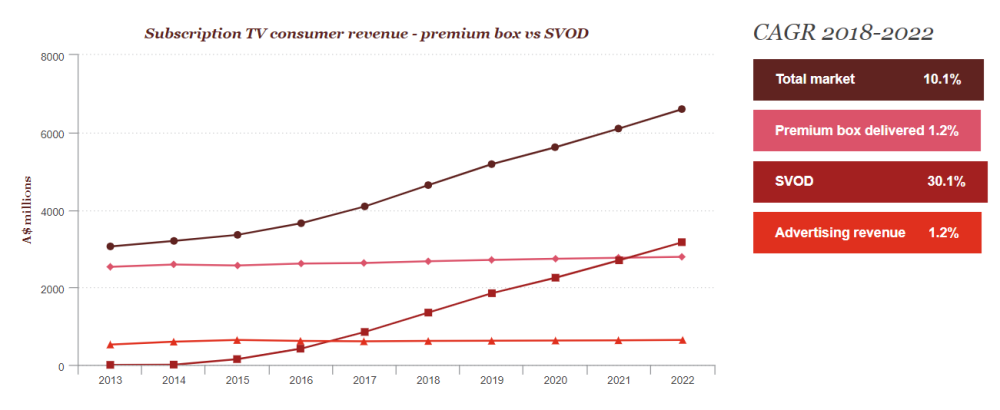 chart from PWC Media & Entertainment Outlook 2018 showing predicted 30% increase in SVOD revenue by 2022