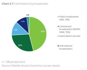 chart showing commissions from public broadcasters at 46%, commercial broadcasters at 28%, subscription services at 13% and international broadcasters at 11%