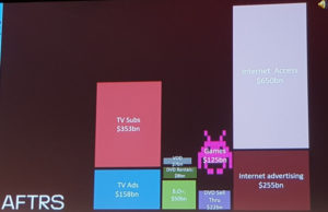 slide showing dollar value for various sectors of the media and entertainment industry