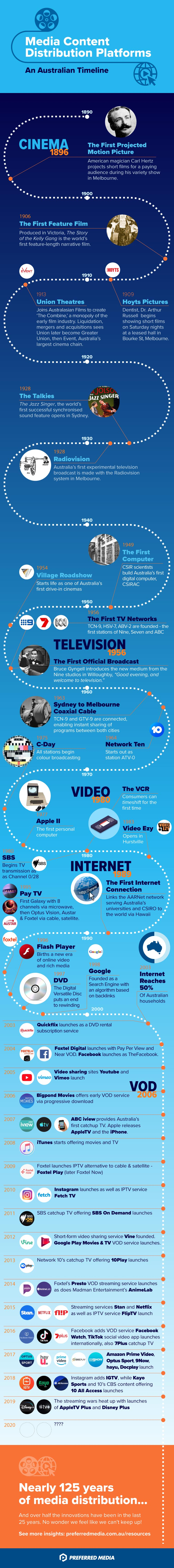 Infographic-media-distribution-channels-and-platforms-Australia